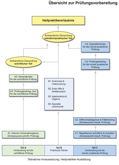 Übersicht Prüfungsvorbereitung Heilpraktiker 2020
