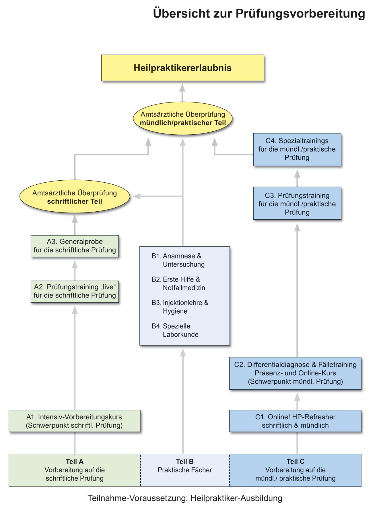 Uebersicht Pruefungsvorbereitung Heilpraktiker 1314x1769px 2021